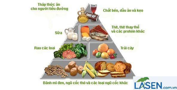 Tiểu đường nên ăn gì ? Chế độ ăn cho người tiểu đường