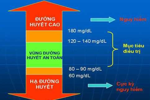 Chỉ số tiểu đường ổn định là gì