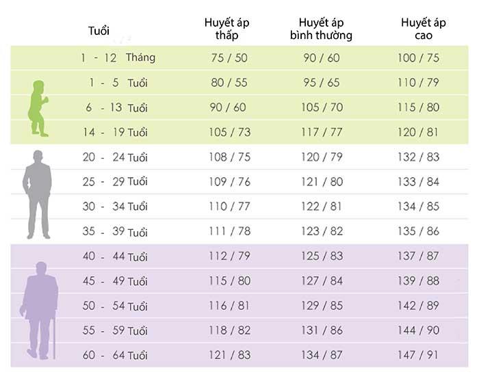 Bảng phân loại chỉ số huyết áp theo độ tuổi. Dựa vào đây người ta sẽ xác định được huyết áp thấp là bao nhiêu